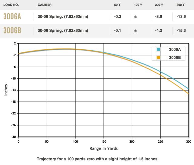 150 vs 180 grain bullet trajectory